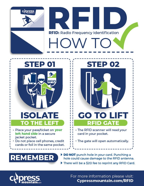 RFID Instruction Poster